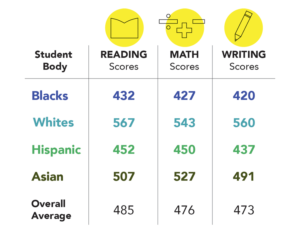 the achievement gap The achievement gap is not just an urban issue the gap exists in every part of ct, whether urban, suburban, or rural you can find the gap in your district below.